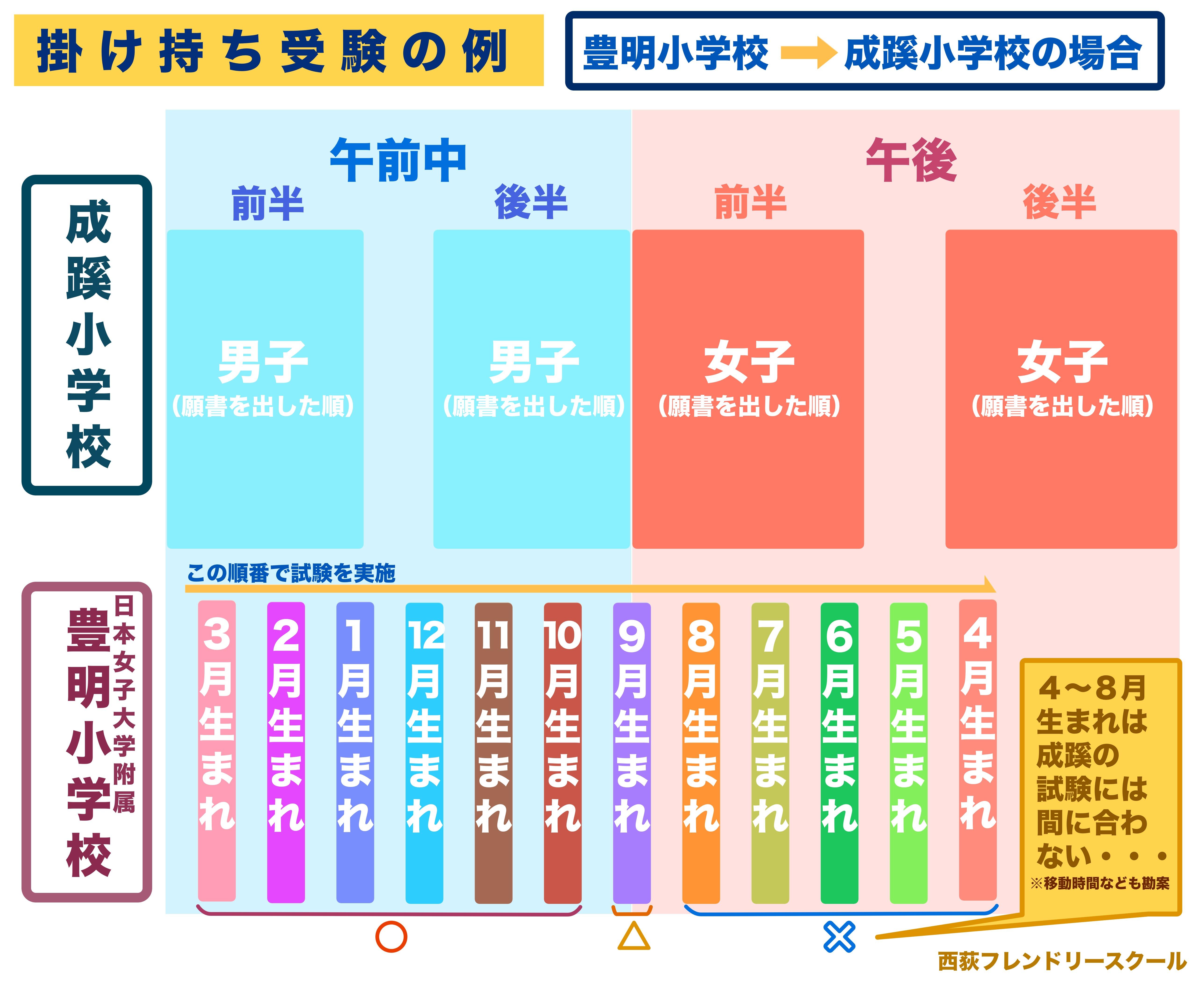 掛け持ち受験説明図(成蹊・豊明)