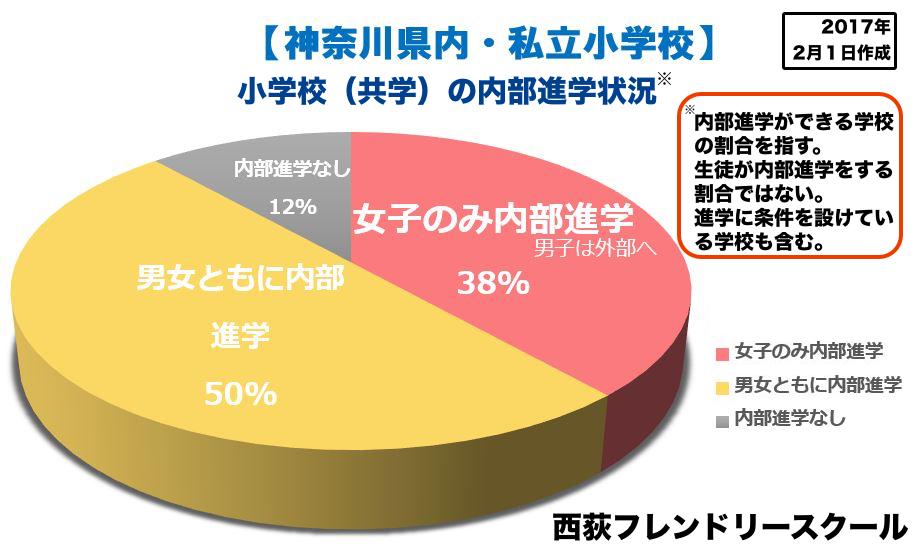 神奈川県内の私立小学校(共学)内部進学率  西荻フレンドリースクール