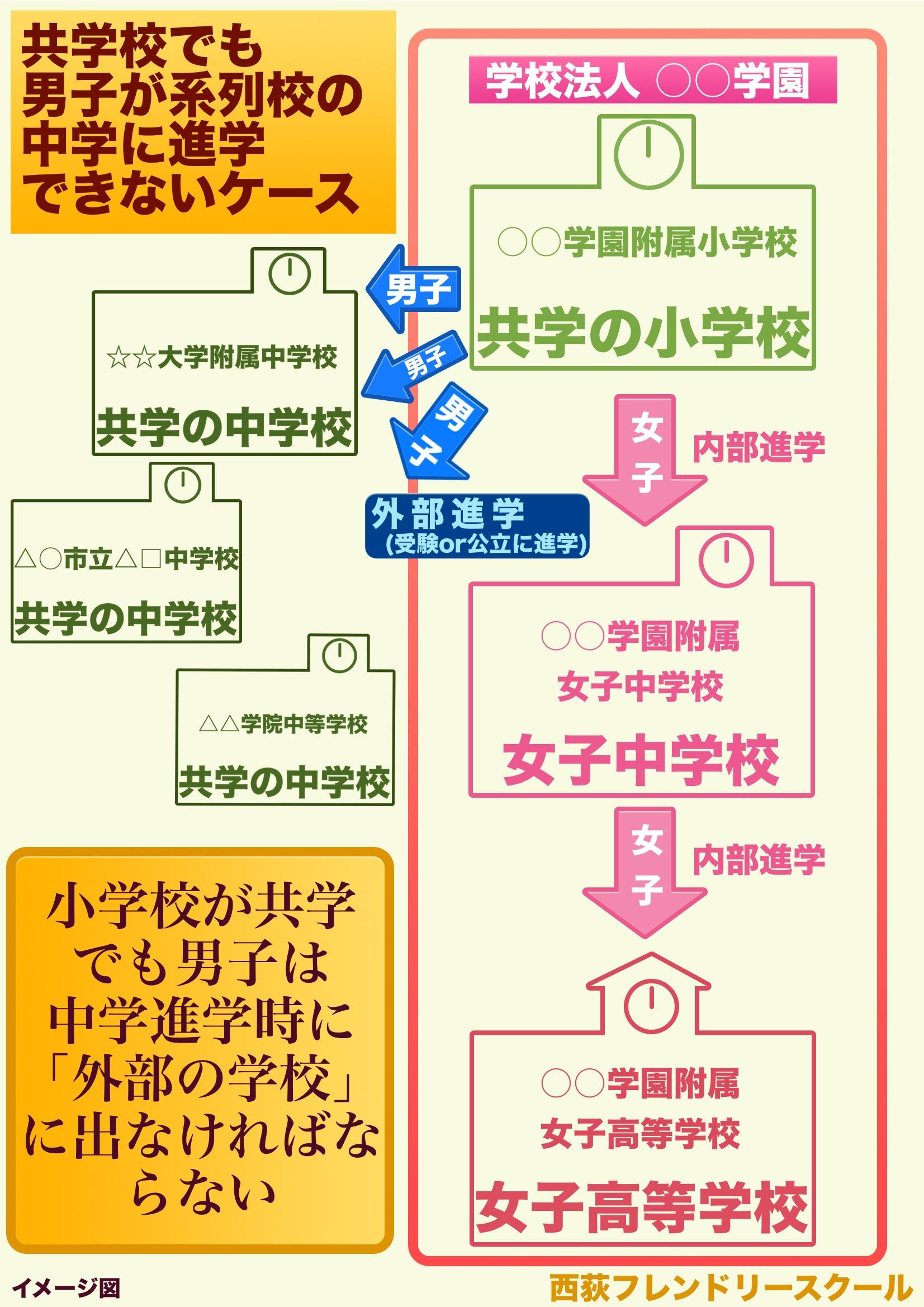 神奈川の私立小学校 西荻フレンドリースクール 幼児教室 塾 小学校受験