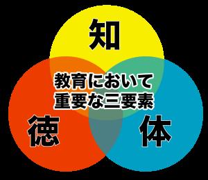 文科省 知徳体のコピー